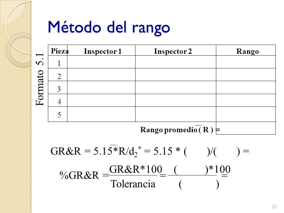 21 Método del rango Pieza Inspector 1Inspector 2Rango 1 2 3 4 5 Rango promedio ( R ) = GR&R = 5.15*R/d 2 * = 5.15 * ( )/( ) = GR&R*100 ( )*100 Toleran