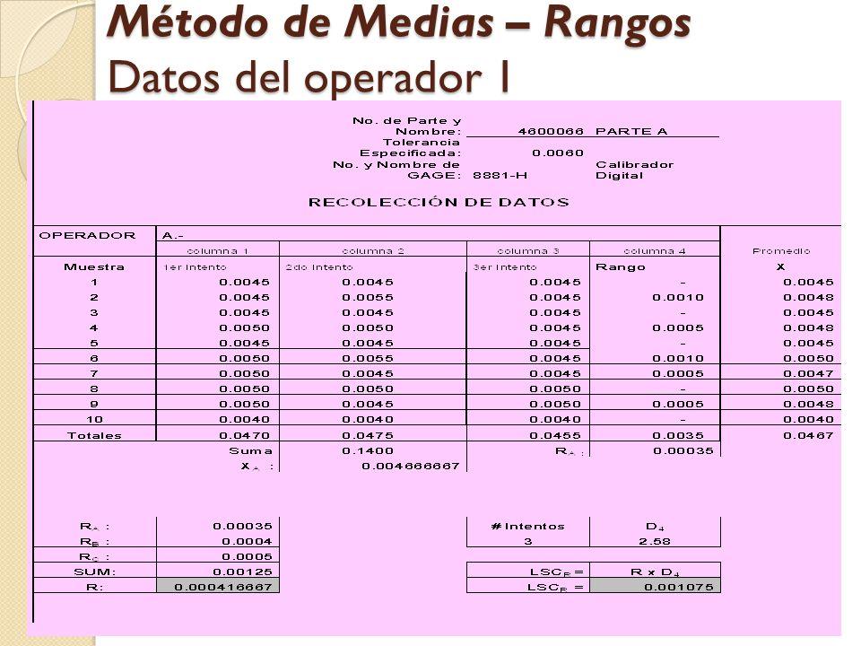 22 Método de Medias – Rangos Datos del operador 1