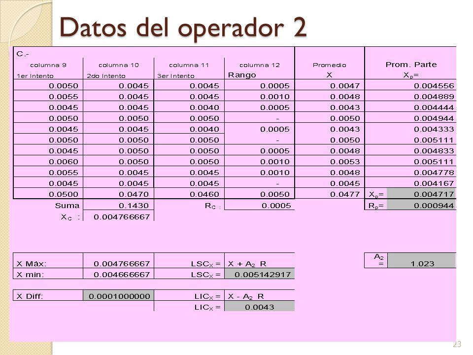 23 Datos del operador 2