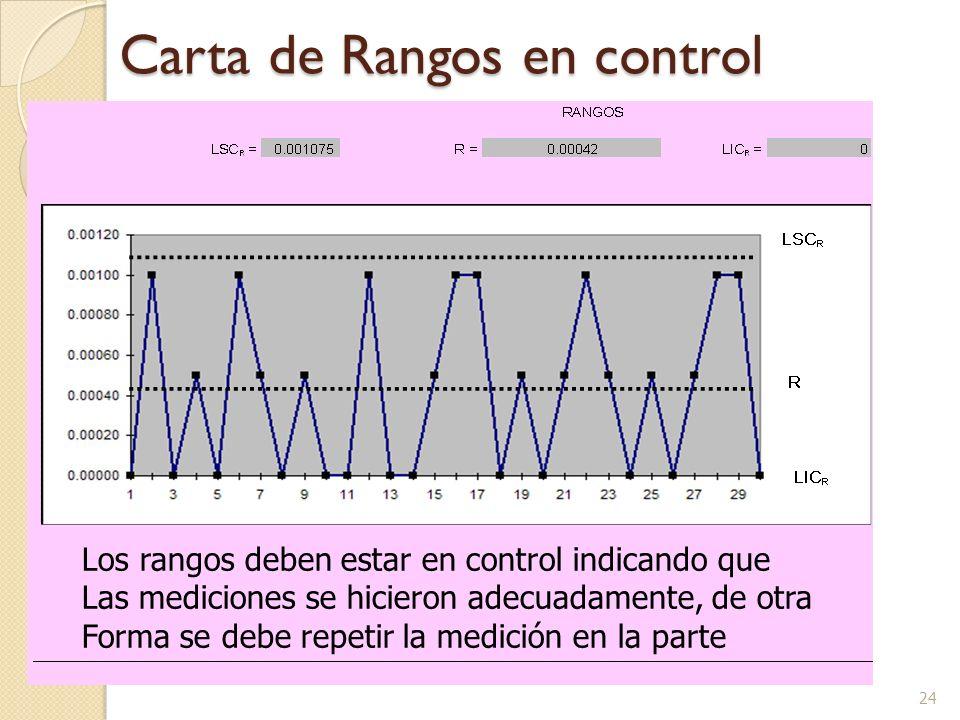 24 Carta de Rangos en control Los rangos deben estar en control indicando que Las mediciones se hicieron adecuadamente, de otra Forma se debe repetir