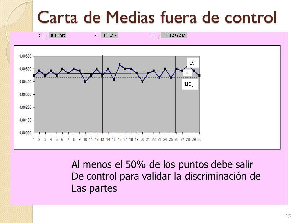 25 Carta de Medias fuera de control Al menos el 50% de los puntos debe salir De control para validar la discriminación de Las partes