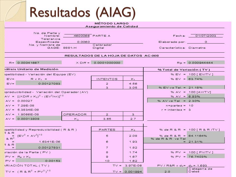 26 Resultados (AIAG)