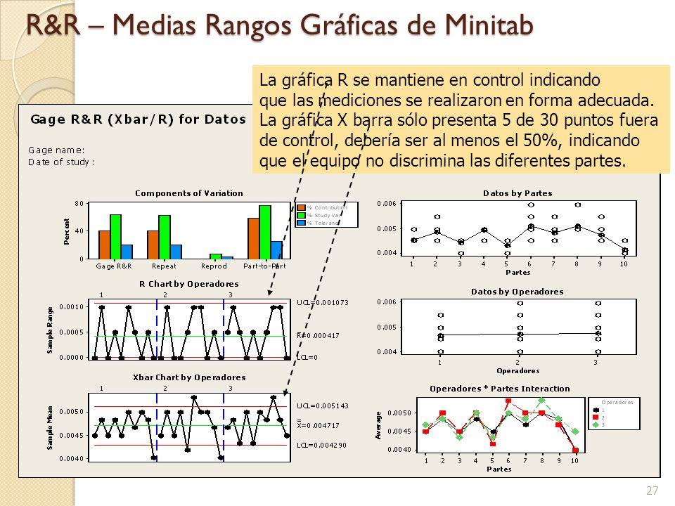 27 R&R – Medias Rangos Gráficas de Minitab La gráfica R se mantiene en control indicando que las mediciones se realizaron en forma adecuada. La gráfic
