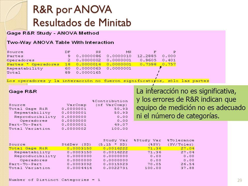 29 R&R por ANOVA Resultados de Minitab La interacción no es significativa, y los errores de R&R indican que equipo de medición no es adecuado ni el número de categorías.
