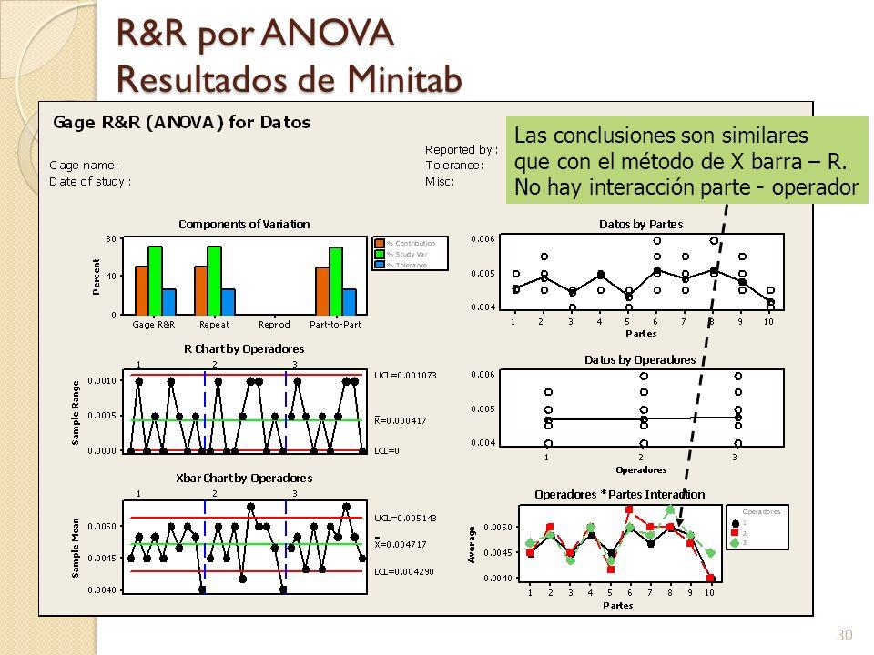 30 R&R por ANOVA Resultados de Minitab Las conclusiones son similares que con el método de X barra – R.