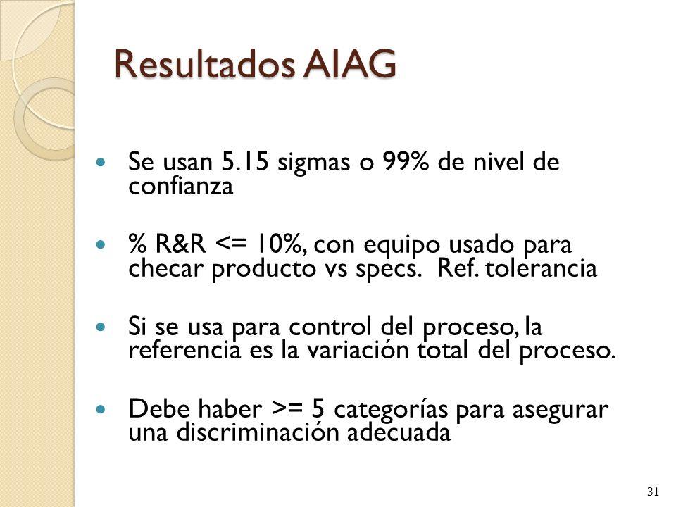 31 Resultados AIAG Se usan 5.15 sigmas o 99% de nivel de confianza % R&R <= 10%, con equipo usado para checar producto vs specs.