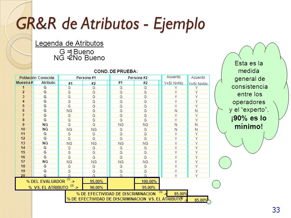 33 GR&R de Atributos - Ejemplo REPORTE Legenda de Atributos FECHA: 1 G = Bueno NOMBRE: 2 NG = No Bueno PRODUCTO: SBU: COND. DE PRUEBA: Población Conoc