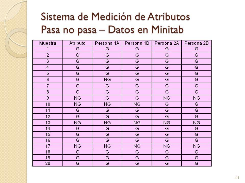 34 Sistema de Medición de Atributos Pasa no pasa – Datos en Minitab