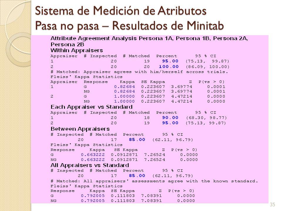 35 Sistema de Medición de Atributos Pasa no pasa – Resultados de Minitab