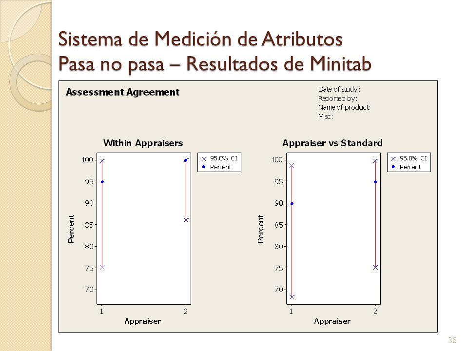 36 Sistema de Medición de Atributos Pasa no pasa – Resultados de Minitab
