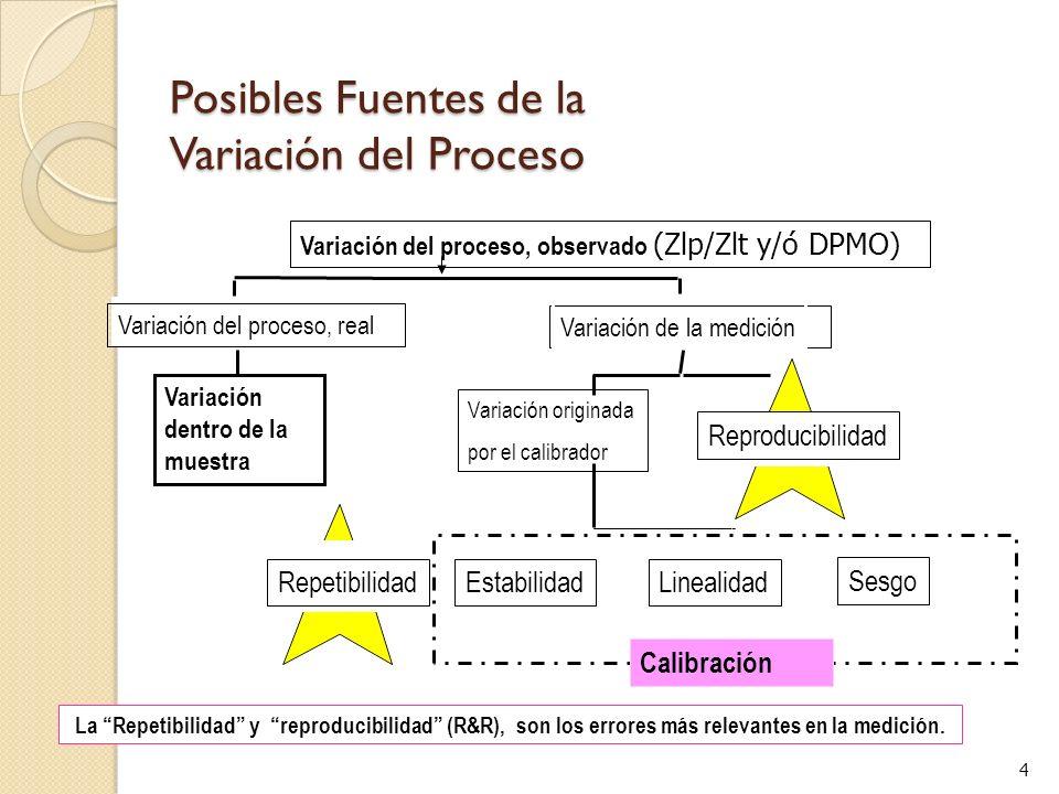 4 Posibles Fuentes de la Variación del Proceso La Repetibilidad y reproducibilidad (R&R), son los errores más relevantes en la medición.