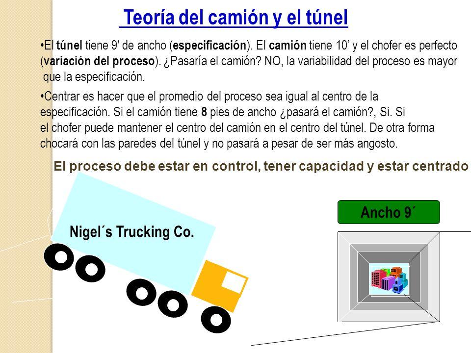 Nigel´s Trucking Co. Teoría del camión y el túnel El túnel tiene 9' de ancho ( especificación ). El camión tiene 10 y el chofer es perfecto ( variació