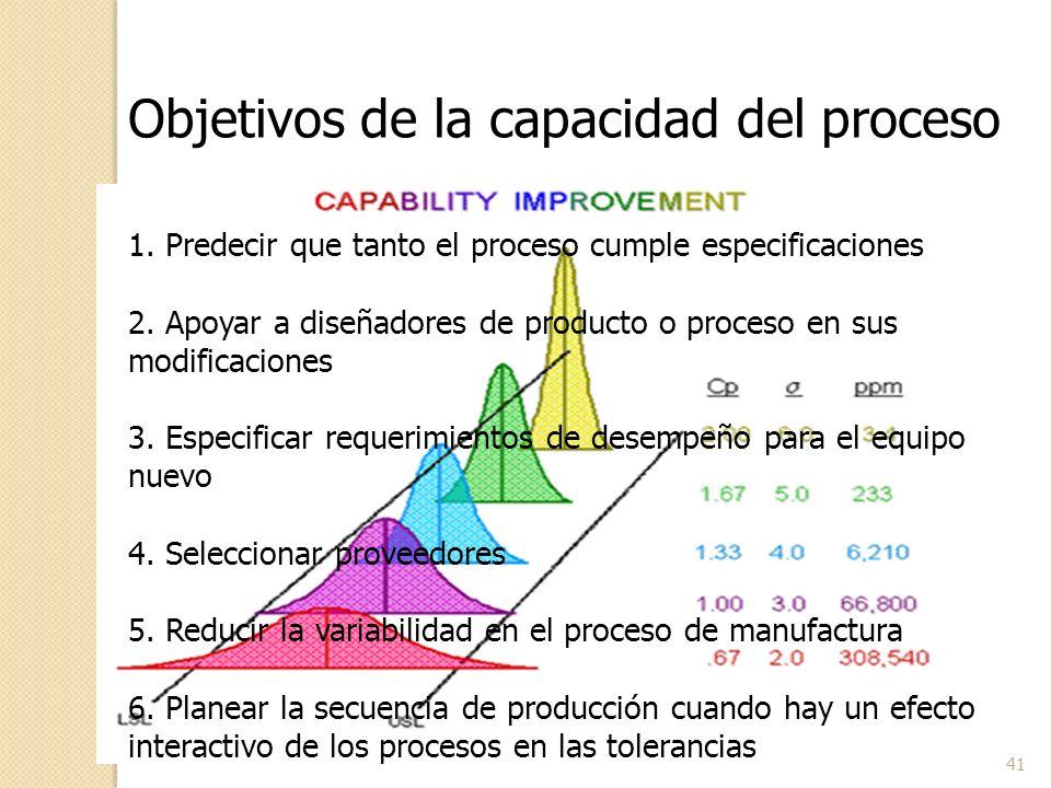 41 Objetivos de la capacidad del proceso 1. Predecir que tanto el proceso cumple especificaciones 2. Apoyar a diseñadores de producto o proceso en sus