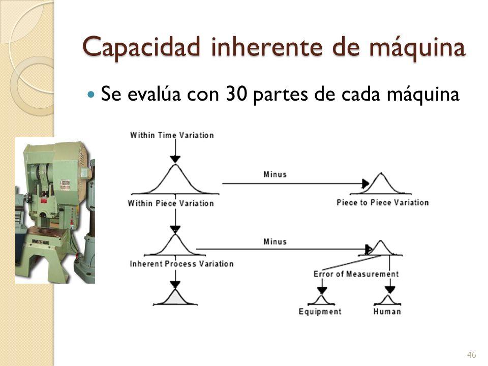 Capacidad inherente de máquina Se evalúa con 30 partes de cada máquina 46