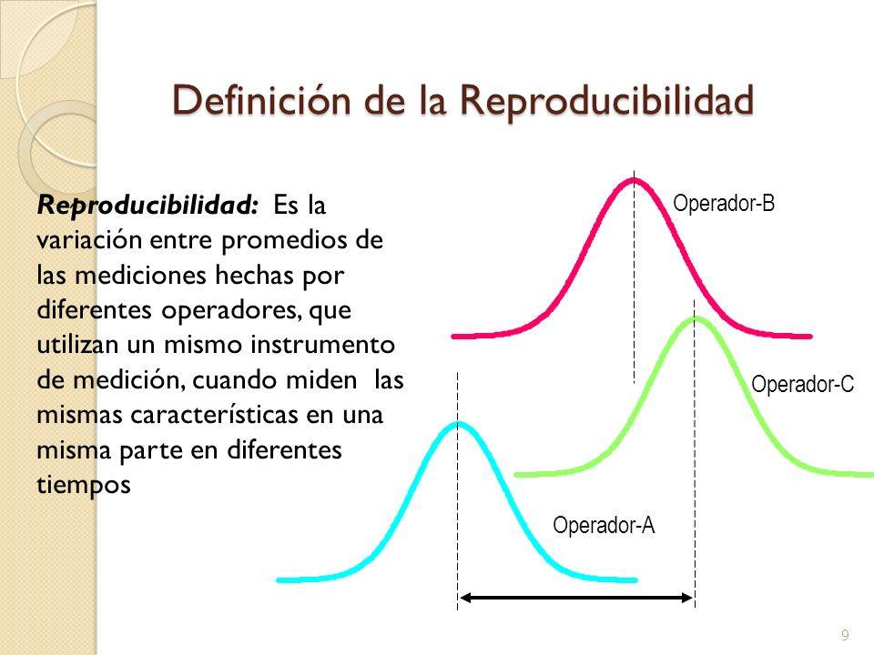 9 Definición de la Reproducibilidad Reproducibilidad: Es la variación entre promedios de las mediciones hechas por diferentes operadores, que utilizan un mismo instrumento de medición, cuando miden las mismas características en una misma parte en diferentes tiempos Operador-A Operador-C Operador-B