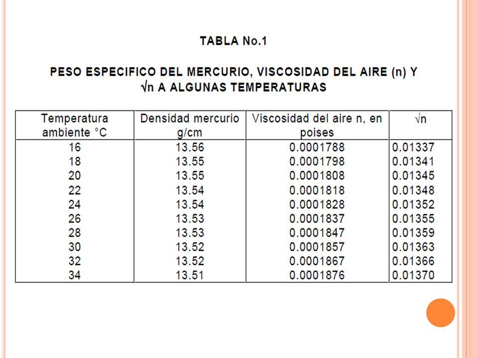 e = Porosidad de la capa de la muestra en ensayo (Nota 8) ep = Porosidad de la capa de la muestra patrón (Nota 8) G = Peso específico de la muestra en