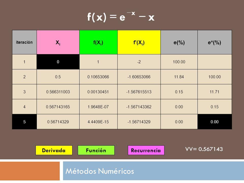 DerivadaFunciónRecurrencia VV= 0.567143 iteración XiXi f(X i )f'(X i )e(%)e*(%) 101-2100.00 20.50.10653066-1.6065306611.84100.00 30.5663110030.0013045