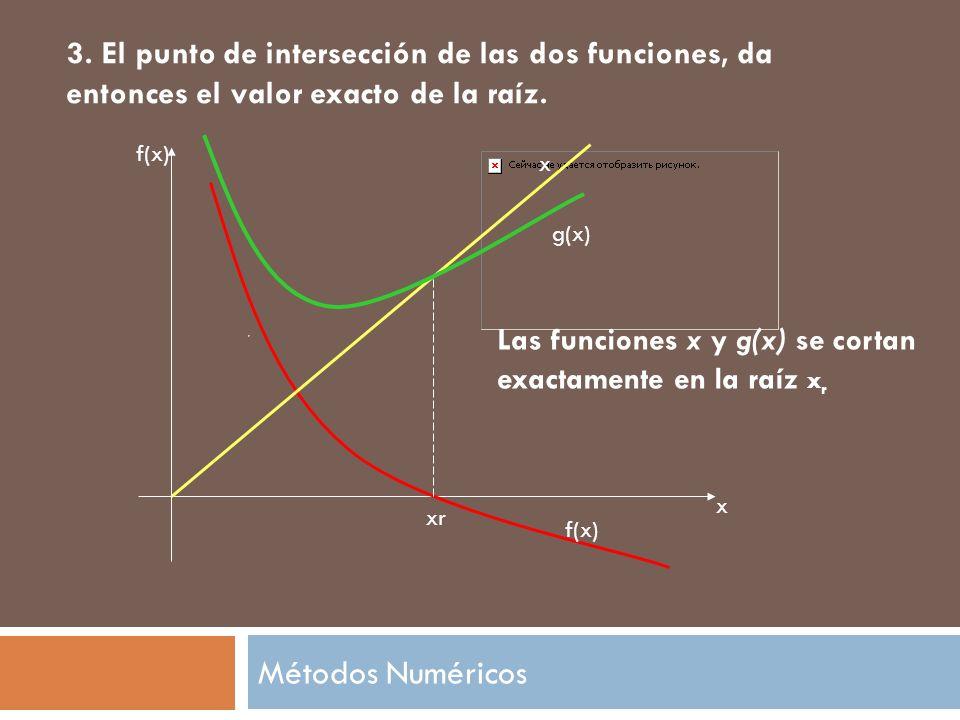 3. El punto de intersección de las dos funciones, da entonces el valor exacto de la raíz. f(x) x xr Las funciones x y g(x) se cortan exactamente en la