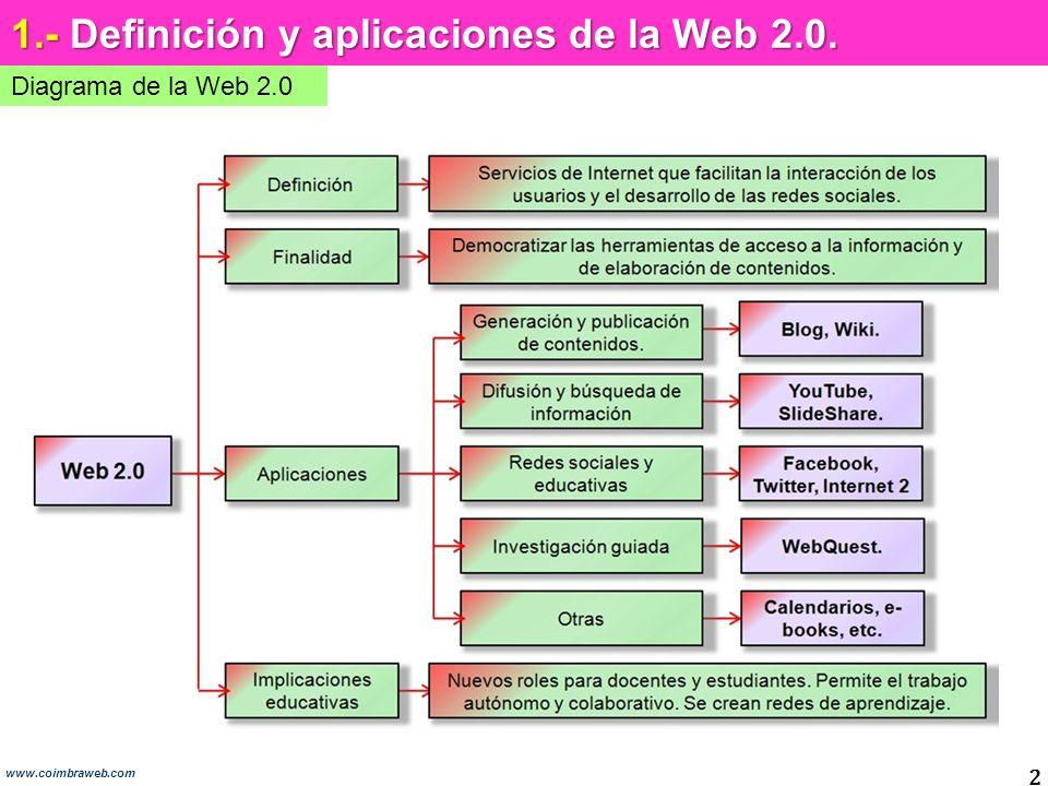 2 1.- Definición y aplicaciones de la Web 2.0. Diagrama de la Web 2.0 www.coimbraweb.com