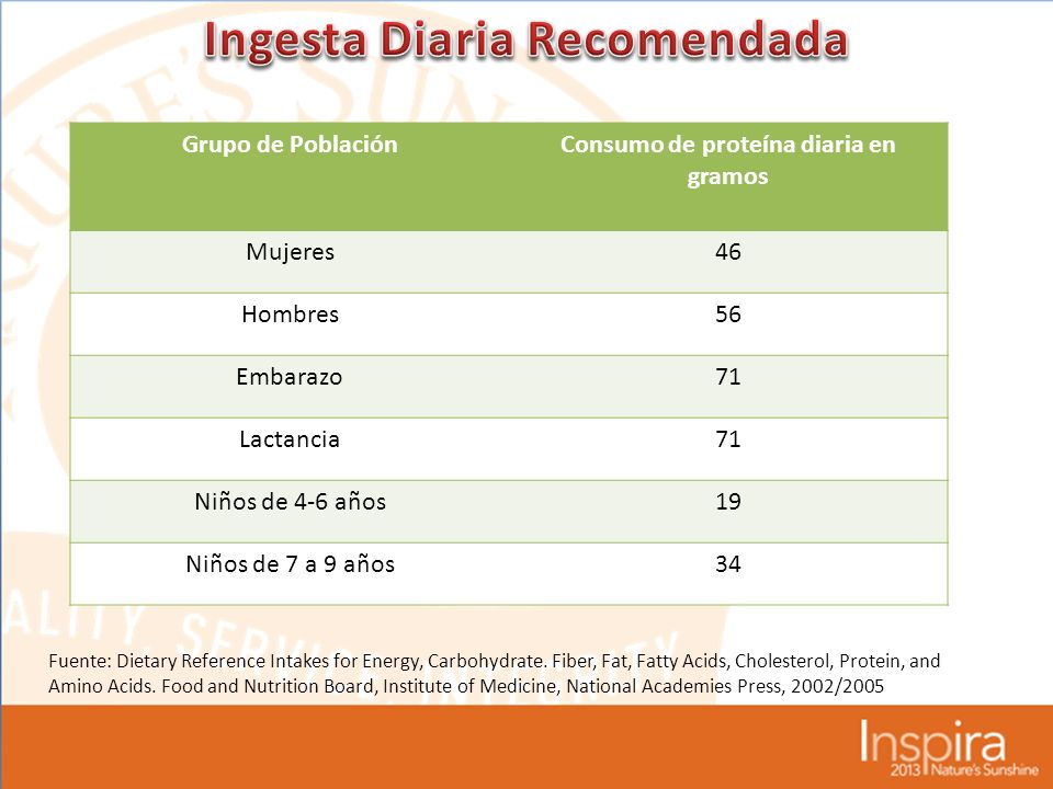Grupo de PoblaciónConsumo de proteína diaria en gramos Mujeres46 Hombres56 Embarazo71 Lactancia71 Niños de 4-6 años19 Niños de 7 a 9 años34 Fuente: Dietary Reference Intakes for Energy, Carbohydrate.