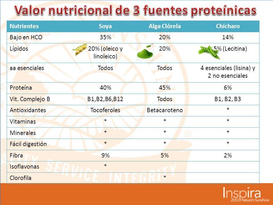 NutrientesSoyaAlga ClórelaChícharo Bajo en HCO35%20%14% Lípidos20% (oleico y linoleico) 20%0.5% (Lecitina) aa esencialesTodos 4 esenciales (lisina) y 2 no esenciales Proteína40%45%6% Vit.