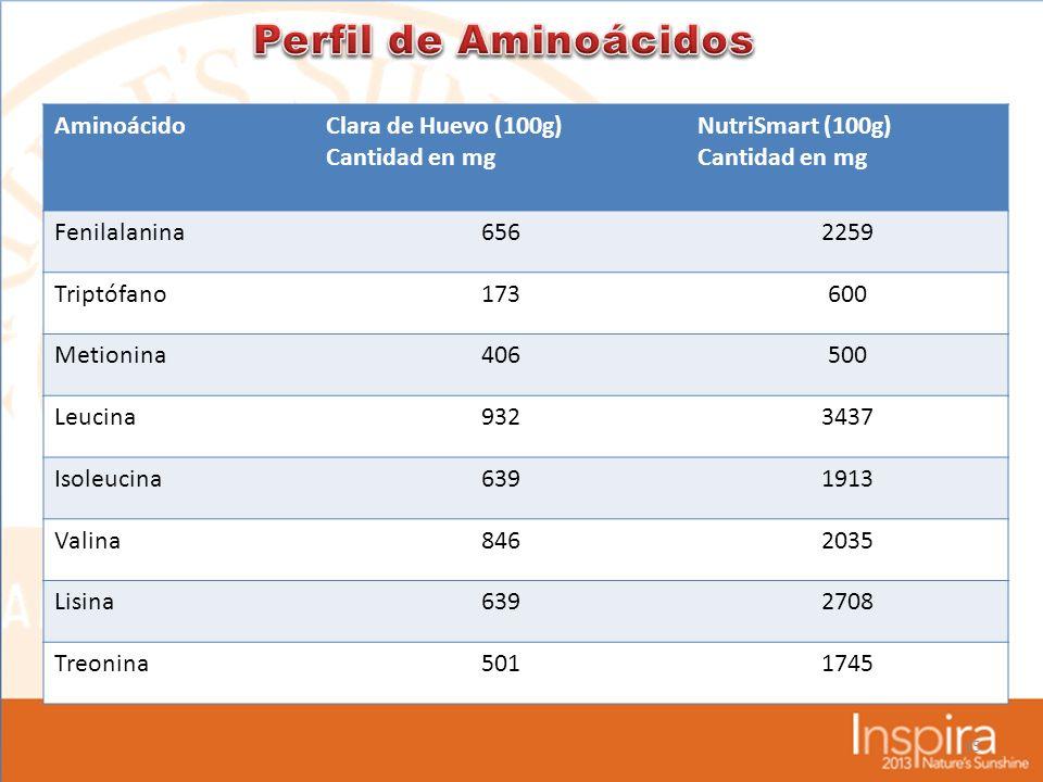35 AminoácidoClara de Huevo (100g) Cantidad en mg NutriSmart (100g) Cantidad en mg Fenilalanina6562259 Triptófano173600 Metionina406500 Leucina9323437 Isoleucina6391913 Valina8462035 Lisina6392708 Treonina5011745