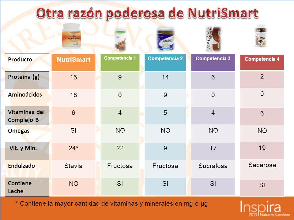 NutriSmart 15 18 6 SI 24* Stevia NO Competencia 1 9 0 4 NO 22 Fructosa SI Competencia 2 14 9 5 NO 9 Fructosa SI Competencia 3 6 0 4 NO 17 Sucralosa SI Competencia 4 2 0 6 NO 19 Sacarosa SI Producto Proteína (g) Aminoácidos Vitaminas del Complejo B Omegas Vit.