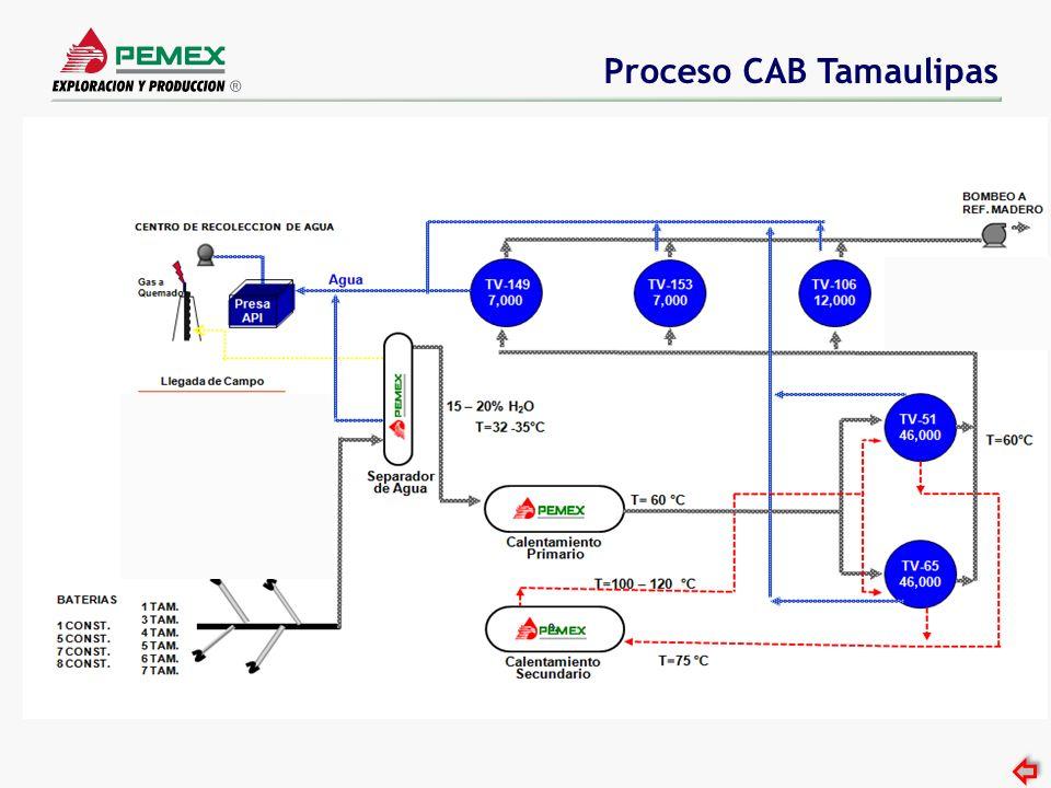Proceso CAB Tamaulipas