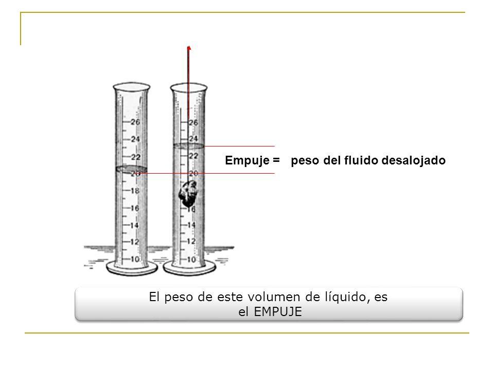 peso del fluido desalojadoEmpuje = El peso de este volumen de líquido, es el EMPUJE El peso de este volumen de líquido, es el EMPUJE