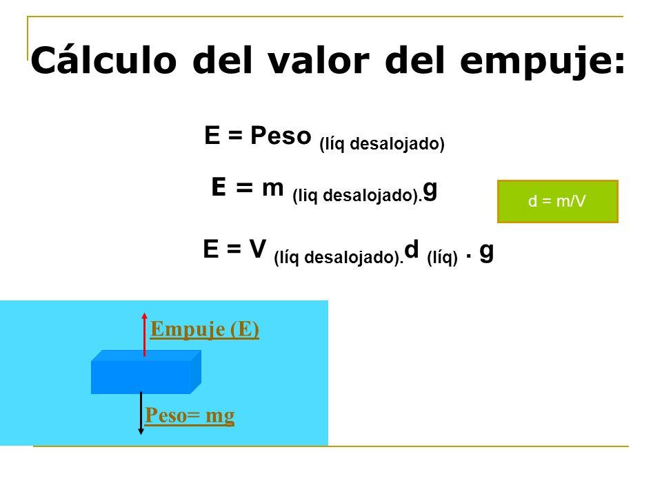 E = Peso (líq desalojado) E = m (liq desalojado). g E = V (líq desalojado). d (líq). g Cálculo del valor del empuje: Empuje (E) Peso= mg d = m/V