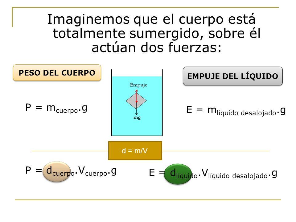 PESO DEL CUERPO EMPUJE DEL LÍQUIDO P = m cuerpo.g E = m líquido desalojado.g d = m/V P = d cuerpo.V cuerpo.g E = d líquido.V líquido desalojado.g Imag