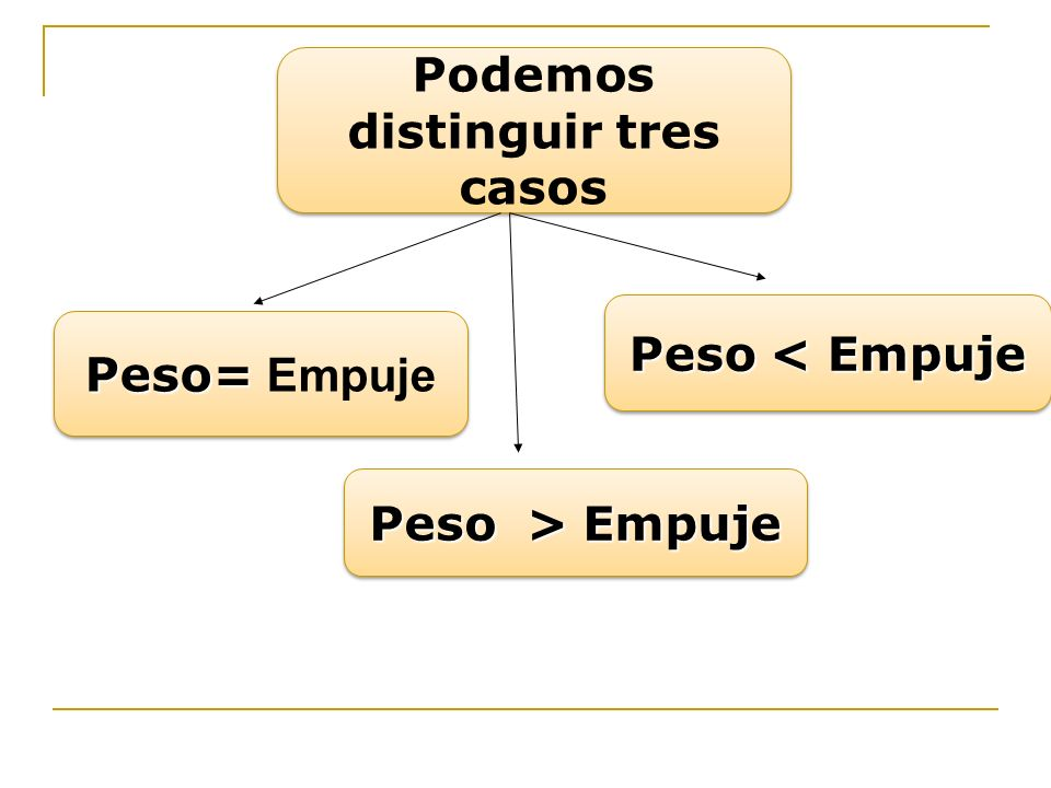 Peso= Peso= Empuje Podemos distinguir tres casos Peso < Empuje Peso > Empuje