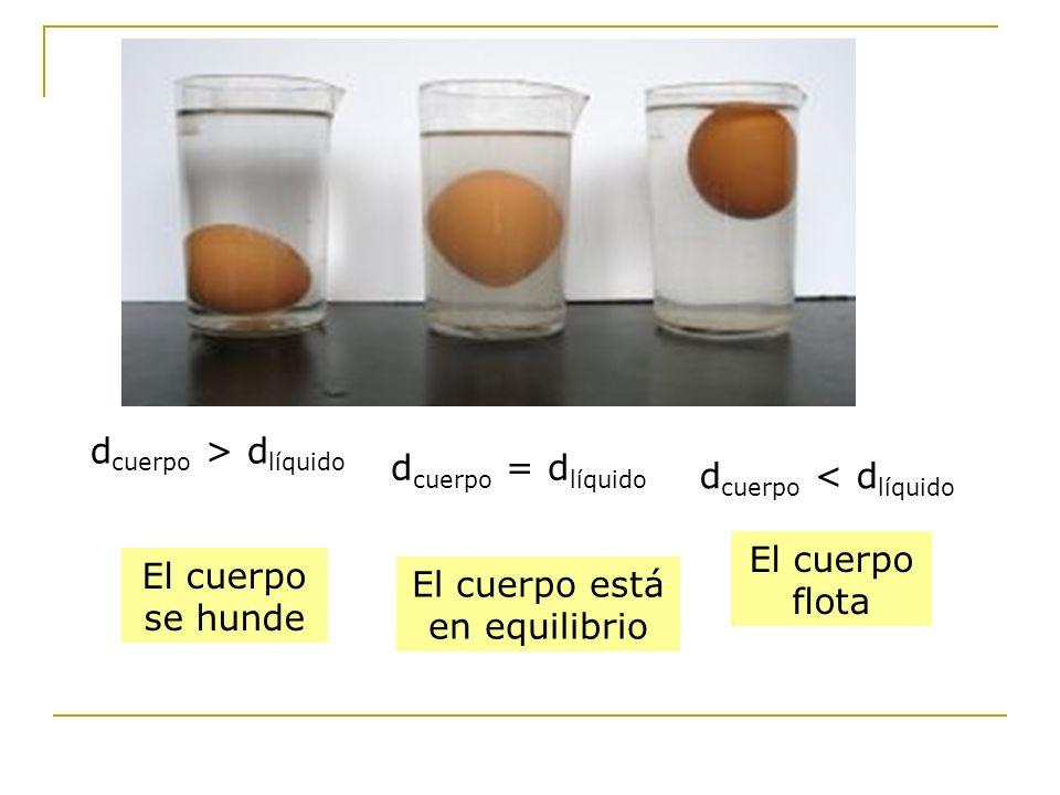 El cuerpo se hunde El cuerpo está en equilibrio El cuerpo flota d cuerpo < d líquido d cuerpo = d líquido d cuerpo > d líquido