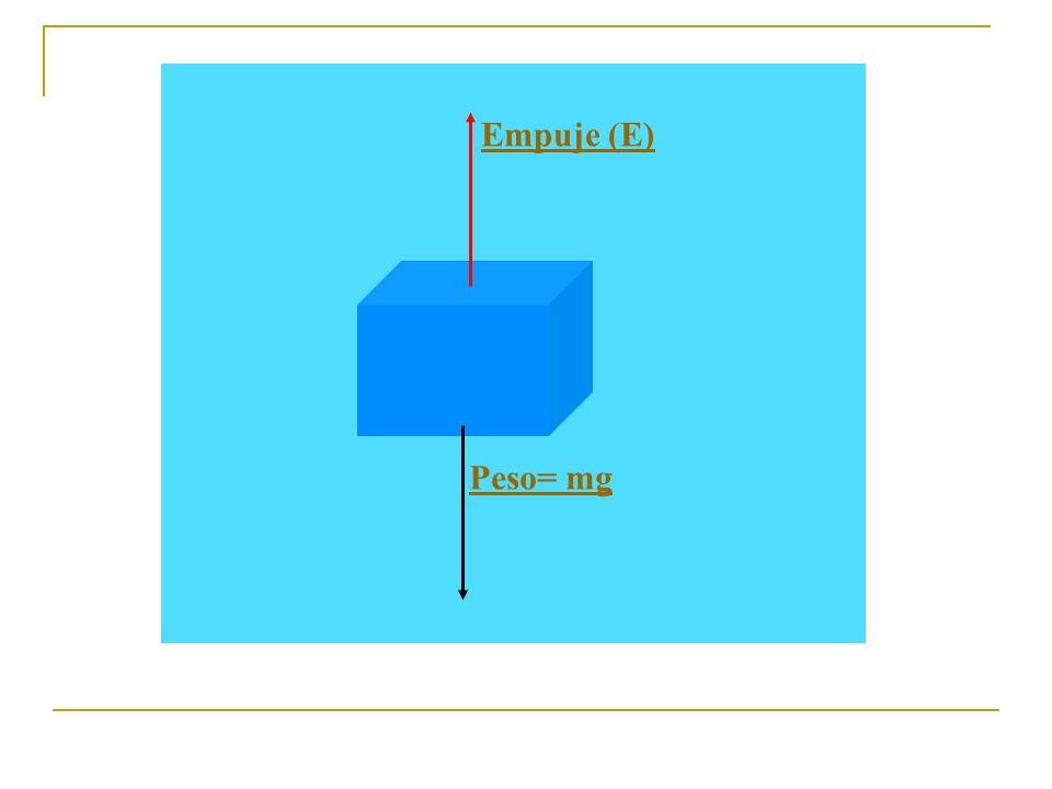 P = d cuerpo.V cuerpo.g E = d líquido.V líquido desalojado.g Peso < Empuje d cuerpo < d líquido d cuerpo < d líquido