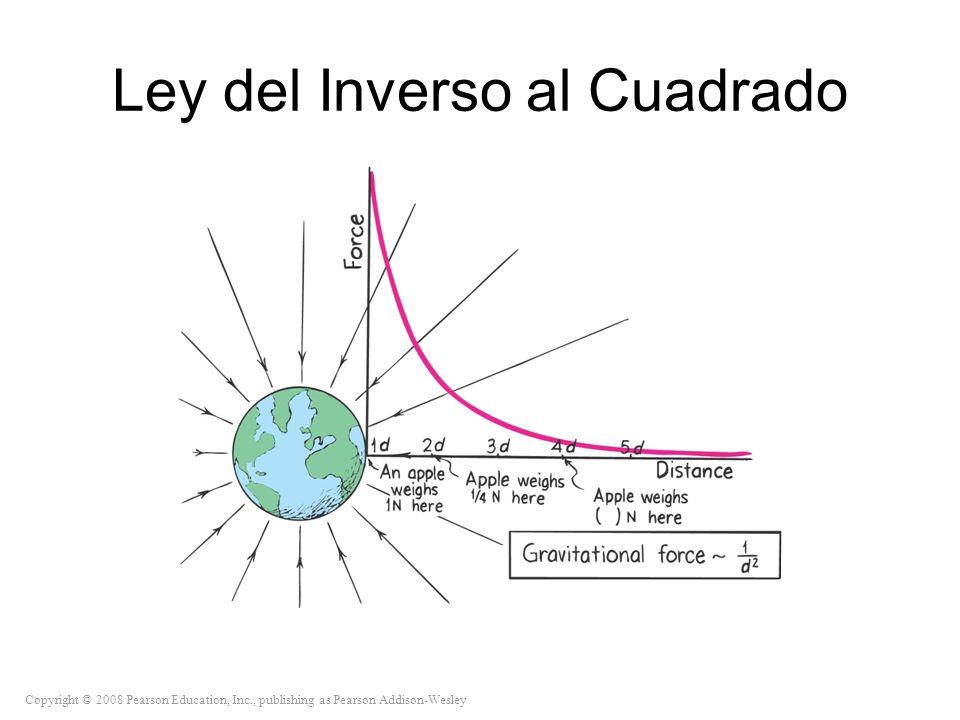 Copyright © 2008 Pearson Education, Inc., publishing as Pearson Addison-Wesley Ley del Inverso al Cuadrado