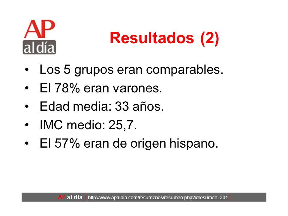 AP al día [ http://www.apaldia.com/resumenes/resumen.php?idresumen=304 ] Resultados (2) Los 5 grupos eran comparables.