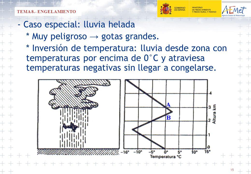 15 - Caso especial: lluvia helada * Muy peligroso gotas grandes. * Inversión de temperatura: lluvia desde zona con temperaturas por encima de 0°C y at