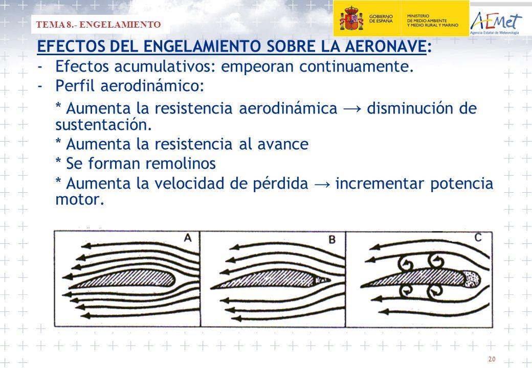 20 EFECTOS DEL ENGELAMIENTO SOBRE LA AERONAVE: -Efectos acumulativos: empeoran continuamente. -Perfil aerodinámico: * Aumenta la resistencia aerodinám