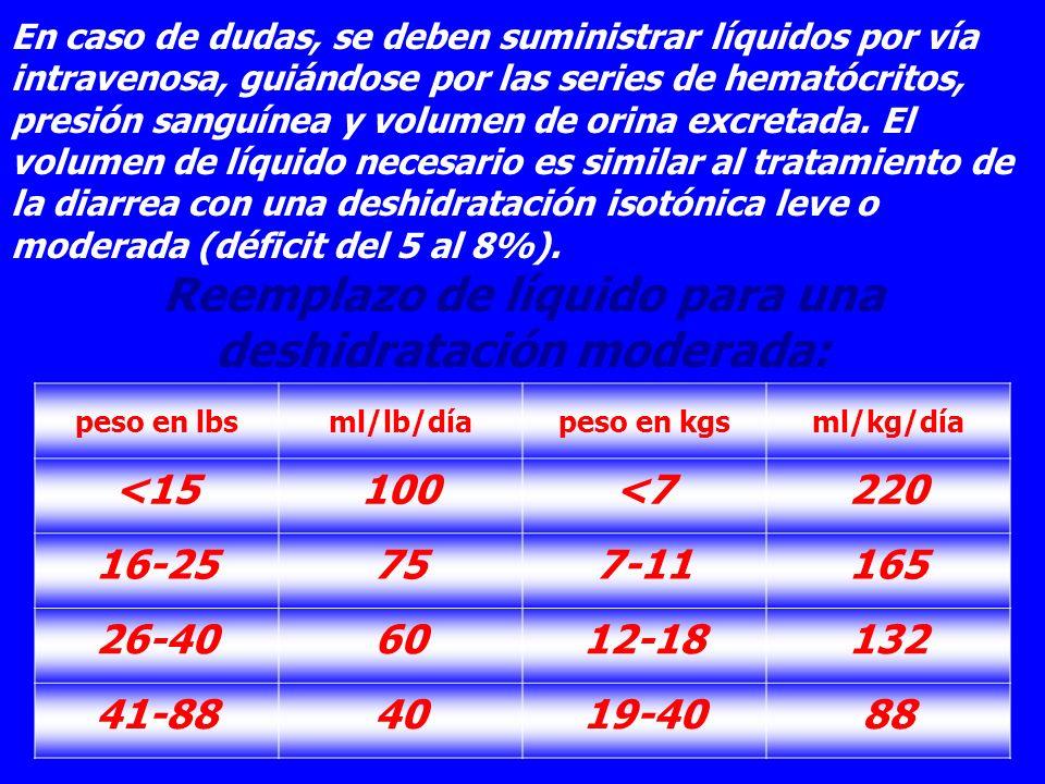 En caso de dudas, se deben suministrar líquidos por vía intravenosa, guiándose por las series de hematócritos, presión sanguínea y volumen de orina ex