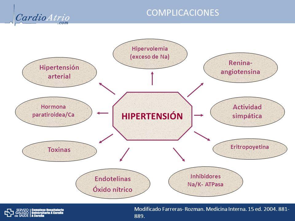 COMPLICACIONES Renina- angiotensina Actividad simpática Eritropoyetina Toxinas Inhibidores Na/K- ATPasa Endotelinas Óxido nítrico Hormona paratiroidea/Ca Hipertensión arterial Hipervolemia (exceso de Na) HIPERTENSIÓN Modificado Farreras- Rozman.