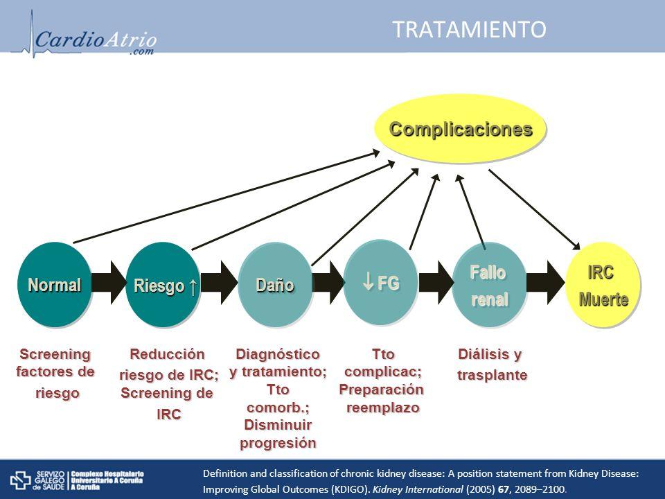 IRCMuerteIRCMuerte TRATAMIENTO ComplicacionesComplicaciones Screening factores de riesgoReducción riesgo de IRC; Screening de IRC Diagnóstico y tratamiento; Tto comorb.; Disminuir progresión Tto complicac; Preparación reemplazo Diálisis y trasplante NormalNormal Riesgo Riesgo FallorenalFallorenalDañoDaño FG FG Definition and classification of chronic kidney disease: A position statement from Kidney Disease: Improving Global Outcomes (KDIGO).
