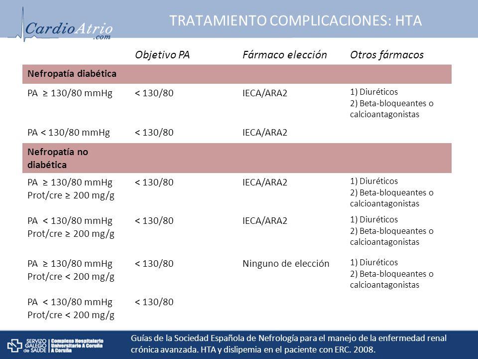 TRATAMIENTO COMPLICACIONES: HTA Objetivo PAFármaco elecciónOtros fármacos Nefropatía diabética PA 130/80 mmHg< 130/80IECA/ARA2 1) Diuréticos 2) Beta-bloqueantes o calcioantagonistas PA < 130/80 mmHg< 130/80IECA/ARA2 Nefropatía no diabética PA 130/80 mmHg Prot/cre 200 mg/g < 130/80IECA/ARA2 1) Diuréticos 2) Beta-bloqueantes o calcioantagonistas PA < 130/80 mmHg Prot/cre 200 mg/g < 130/80IECA/ARA2 1) Diuréticos 2) Beta-bloqueantes o calcioantagonistas PA 130/80 mmHg Prot/cre < 200 mg/g < 130/80Ninguno de elección 1) Diuréticos 2) Beta-bloqueantes o calcioantagonistas PA < 130/80 mmHg Prot/cre < 200 mg/g < 130/80 Guías de la Sociedad Española de Nefrología para el manejo de la enfermedad renal crónica avanzada.