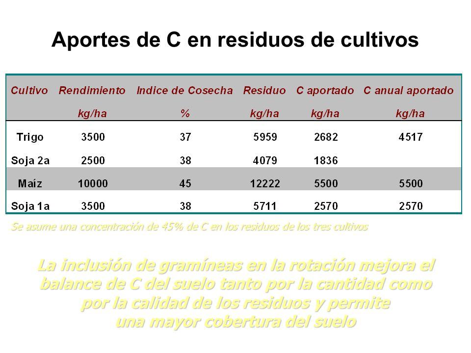Aportes de C en residuos de cultivos Se asume una concentración de 45% de C en los residuos de los tres cultivos La inclusión de gramíneas en la rotac