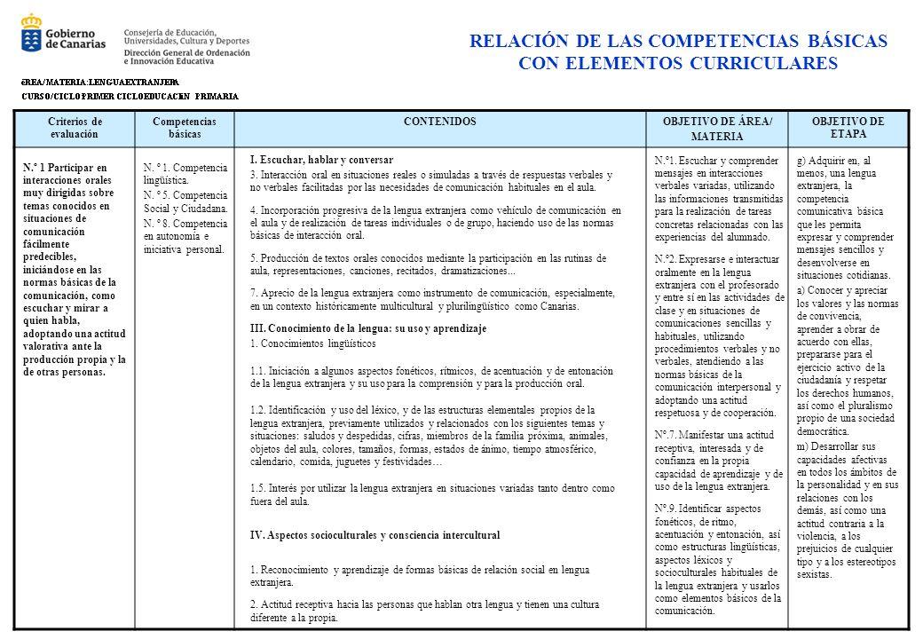 Criterios de evaluación Competencias básicas CONTENIDOSOBJETIVO DE ÁREA/ MATERIA OBJETIVO DE ETAPA RELACIÓN DE LAS COMPETENCIAS BÁSICAS CON ELEMENTOS