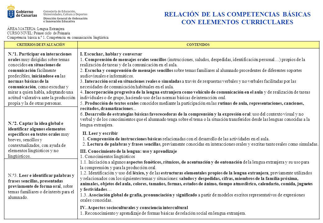RELACIÓN DE LAS COMPETENCIAS BÁSICAS CON ELEMENTOS CURRICULARES CRITERIOS DE EVALUACIÓNCONTENIDOS ÁREA/MATERIA: Lengua Extranjera CURSO/NIVEL: Primer