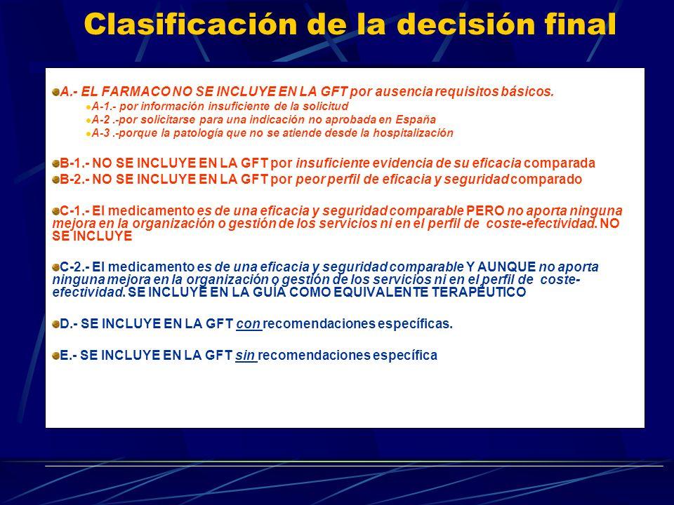 Clasificación de la decisión final A.- EL FARMACO NO SE INCLUYE EN LA GFT por ausencia requisitos básicos. A-1.- por información insuficiente de la so