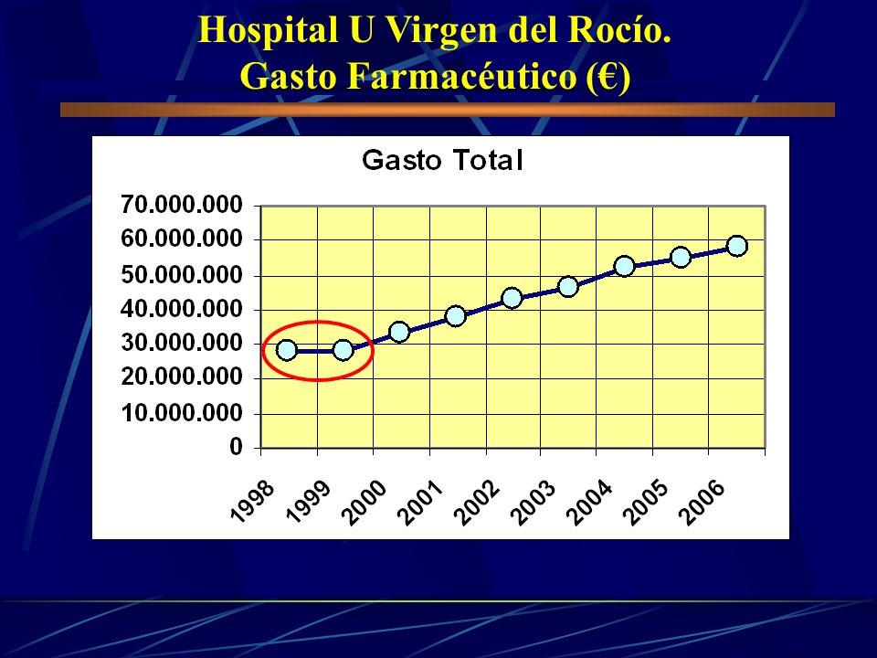 Hospital U Virgen del Rocío. Gasto Farmacéutico ()
