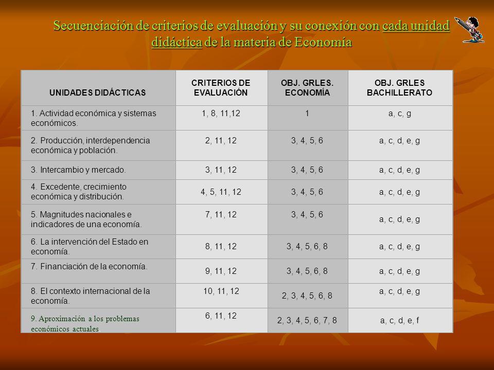 Secuenciación de criterios de evaluación y su conexión con cada unidad didáctica de la materia de Economía UNIDADES DIDÁCTICAS CRITERIOS DE EVALUACIÓN OBJ.