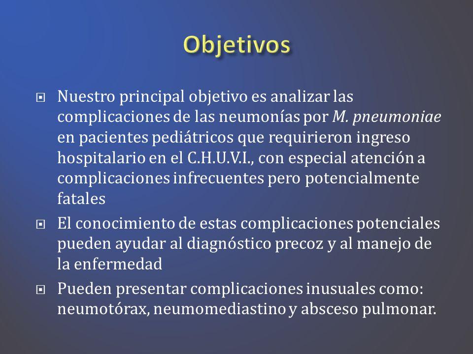 Nuestro principal objetivo es analizar las complicaciones de las neumonías por M. pneumoniae en pacientes pediátricos que requirieron ingreso hospital