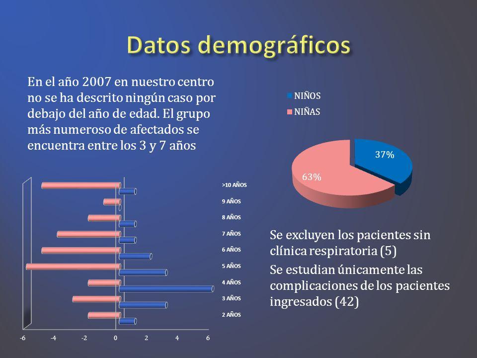 En el año 2007 en nuestro centro no se ha descrito ningún caso por debajo del año de edad. El grupo más numeroso de afectados se encuentra entre los 3